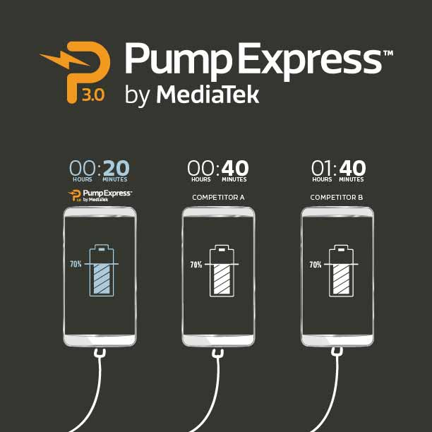 pump-express-mediatek