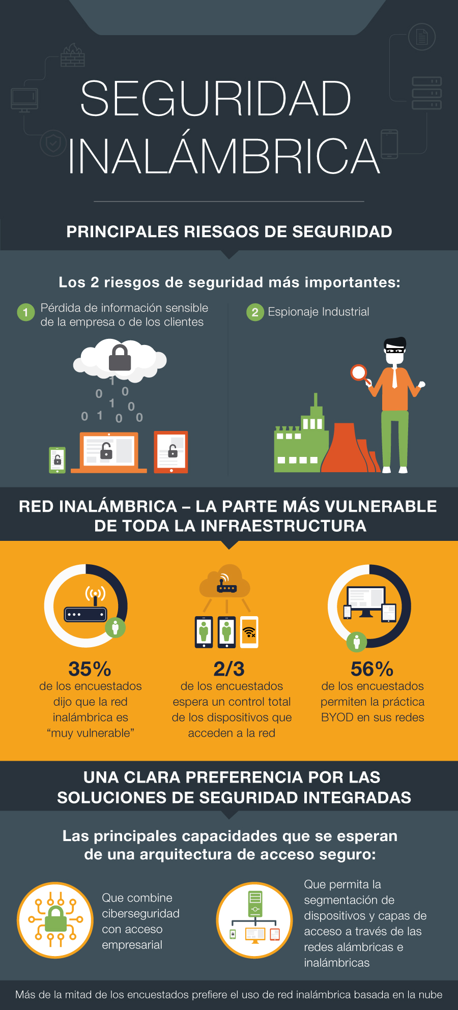 Wireless-Security-Trends-Infographic_ESP